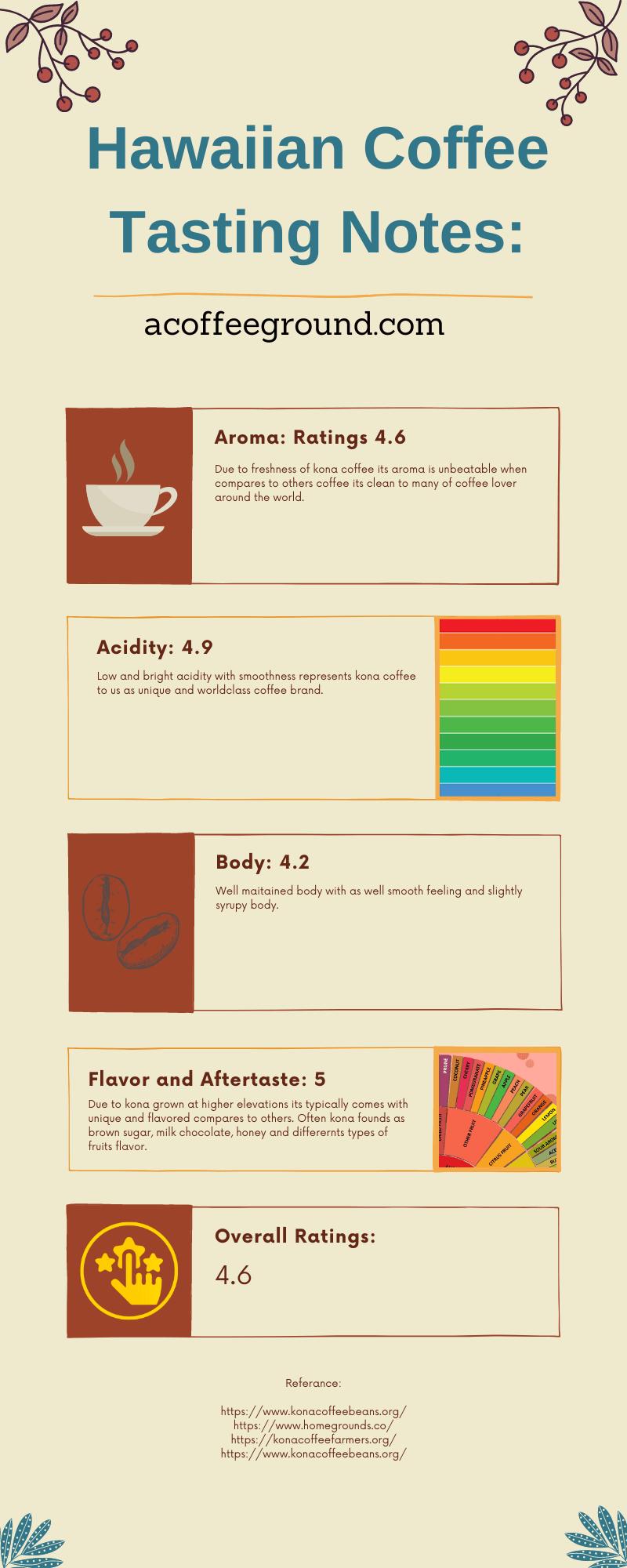 hawaiian tasting notes